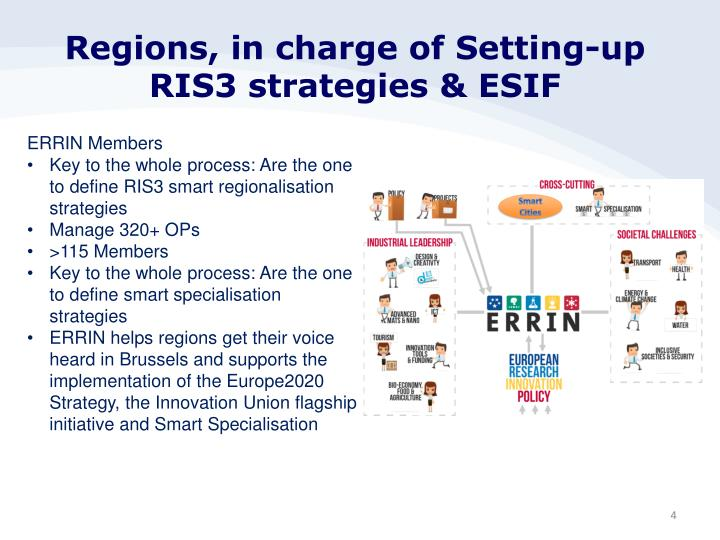 Regions, in charge of Setting-up RIS3 strategies & ESIF