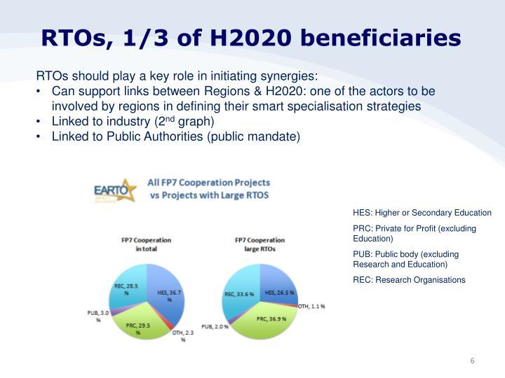 RTOs, 1/3 of H2020 beneficiaries