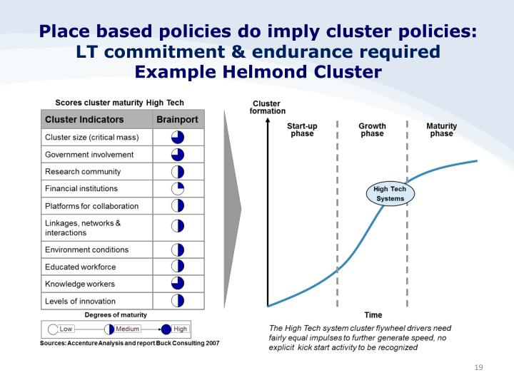 Place based policies do imply cluster policies: