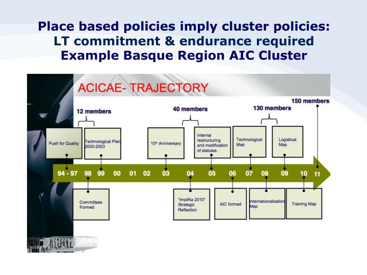 Place based policies