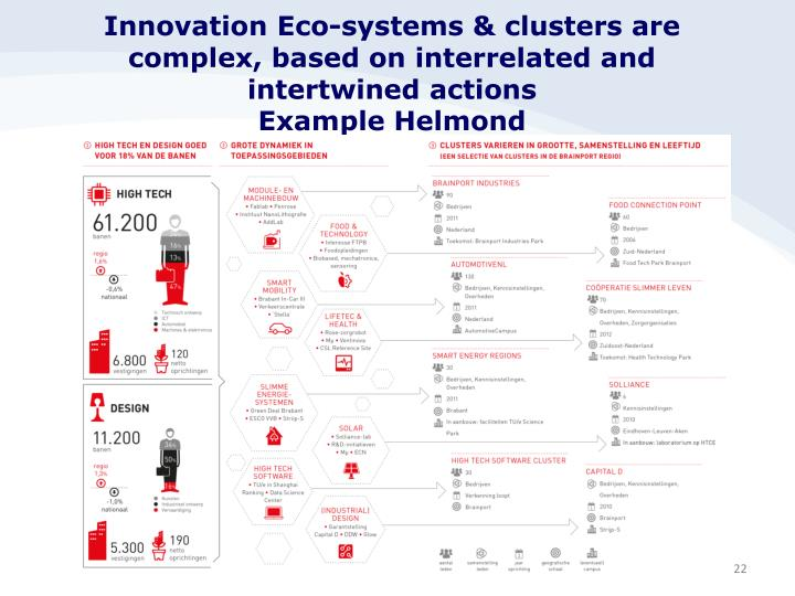 Innovation Eco-systems & clusters are complex, based on interrelated and intertwined actions