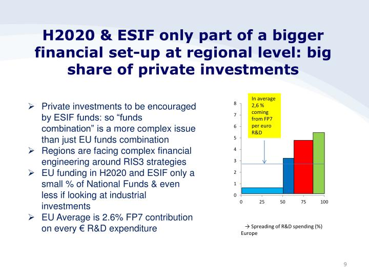 H2020 & ESIF only part of a bigger financial set-up at regional level: big share of private investments