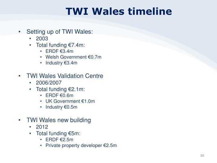 TWI Wales timeline
