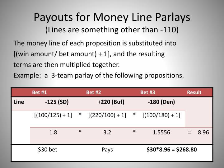Payouts for Money Line Parlays