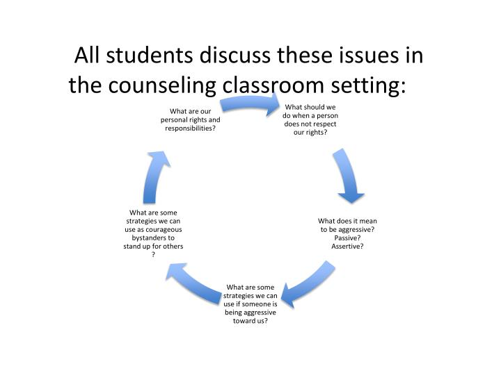 All students discuss these issues in the counseling classroom setting: