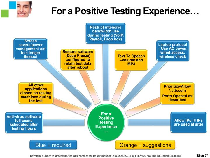 For a Positive Testing Experience…