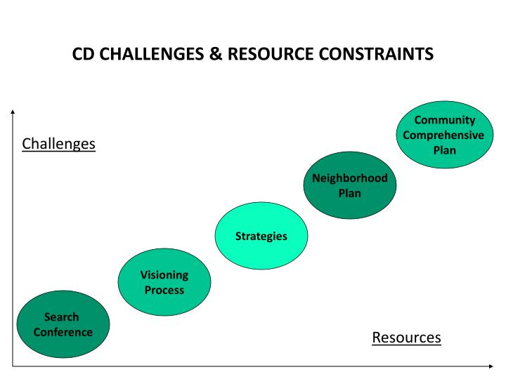 CD CHALLENGES & RESOURCE CONSTRAINTS