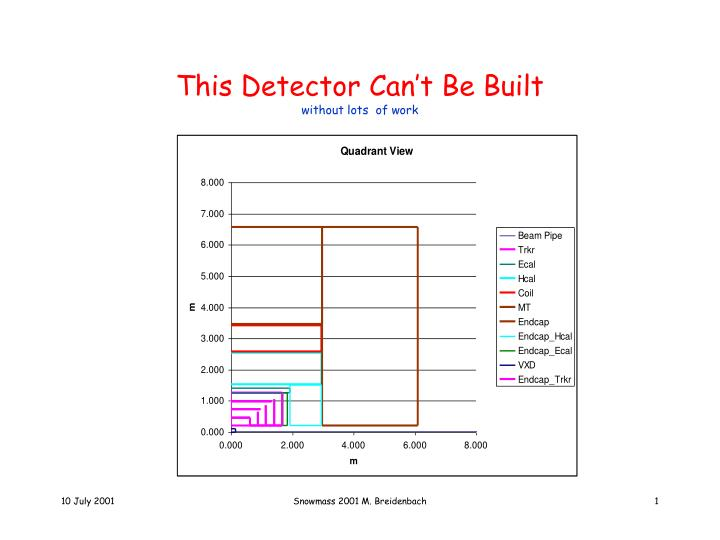 this detector can t be built without lots of work