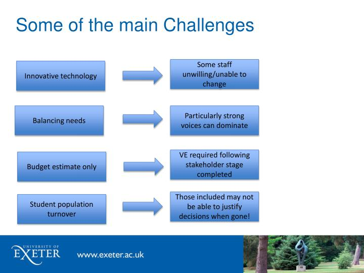 Some of the main Challenges