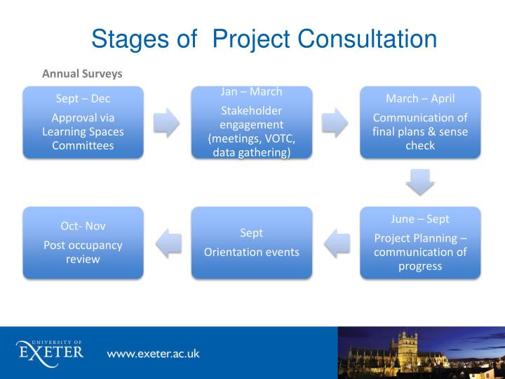 Stages of  Project Consultation