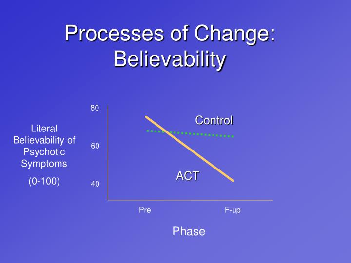 Processes of Change: