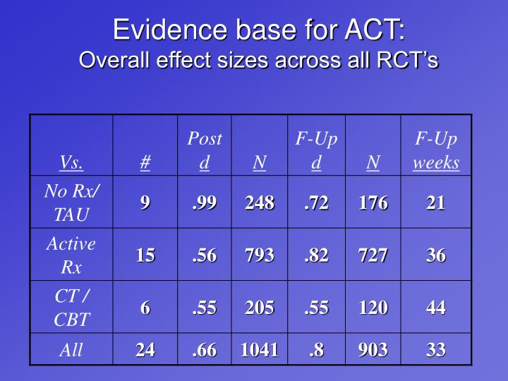 Evidence base for ACT: