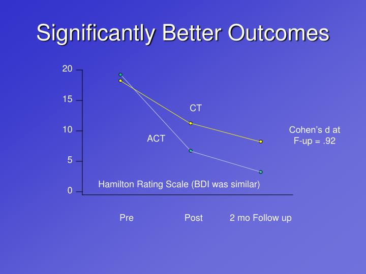 Significantly Better Outcomes