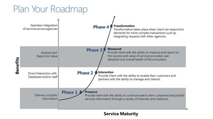 Plan Your Roadmap