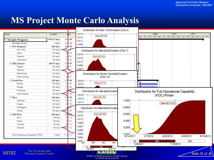 MS Project Monte Carlo Analysis