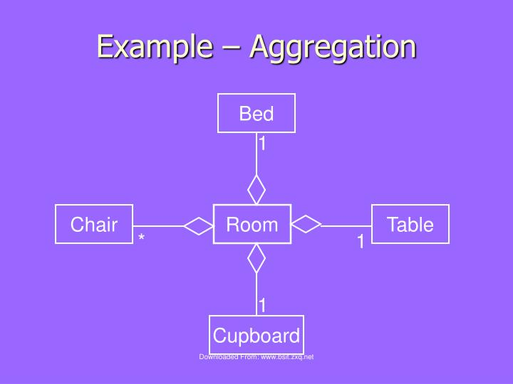 Example – Aggregation
