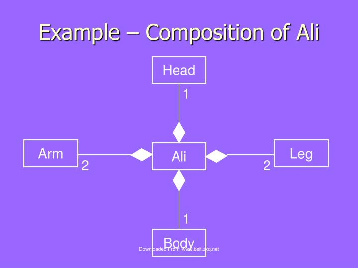 Example – Composition of Ali