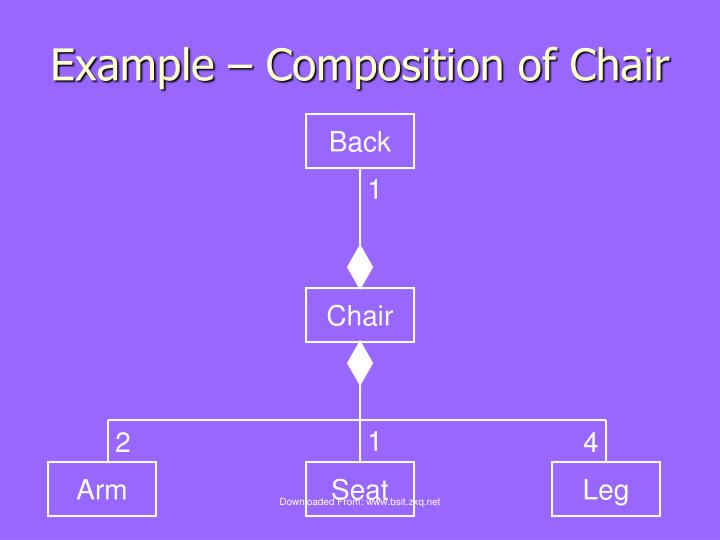 Example – Composition of Chair