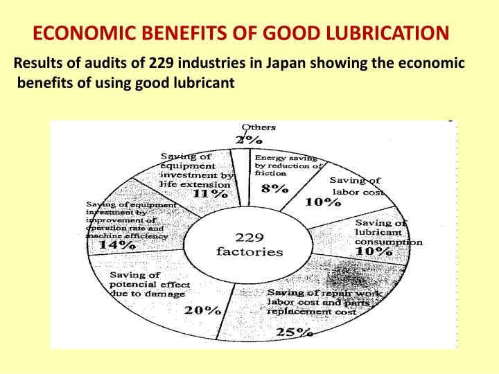 ECONOMIC BENEFITS OF GOOD LUBRICATION