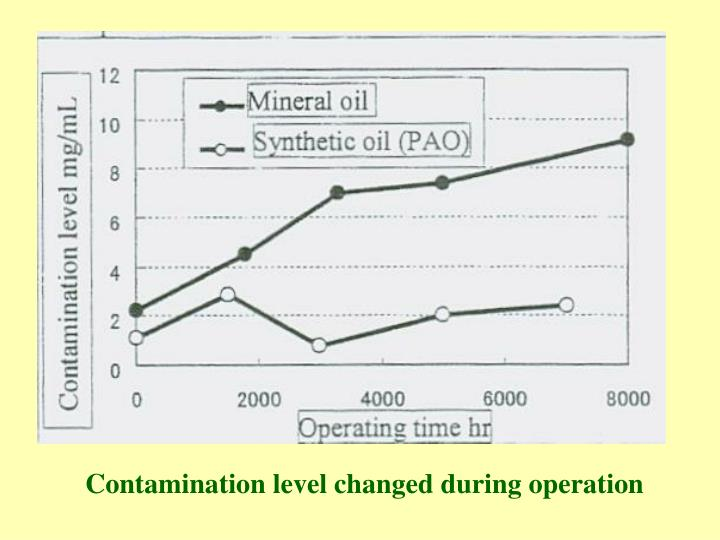 Contamination level changed during operation