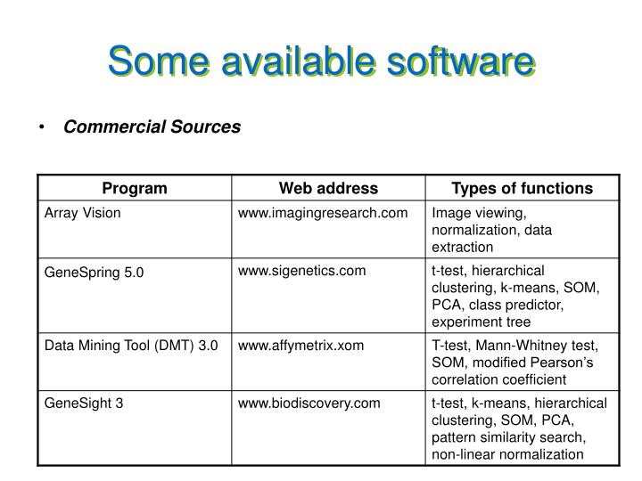 Some available software