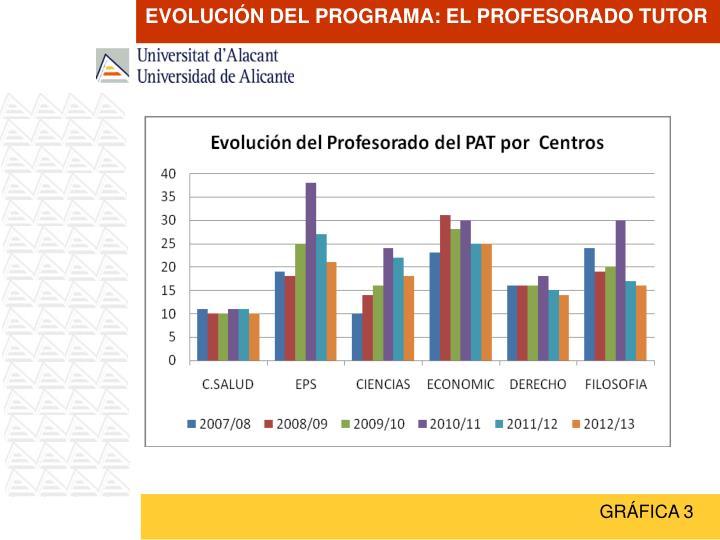 EVOLUCIÓN DEL PROGRAMA: EL PROFESORADO TUTOR