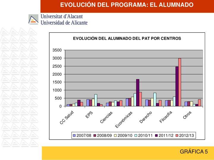 EVOLUCIÓN DEL PROGRAMA: EL ALUMNADO