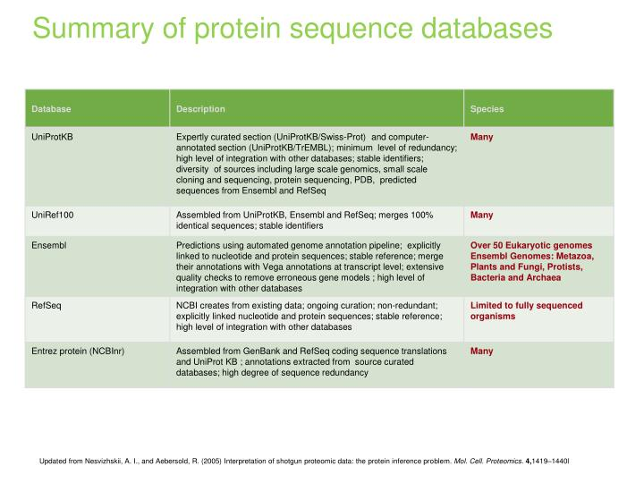 Summary of protein sequence databases