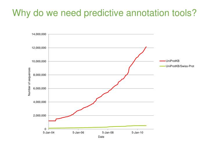Why do we need predictive annotation tools?