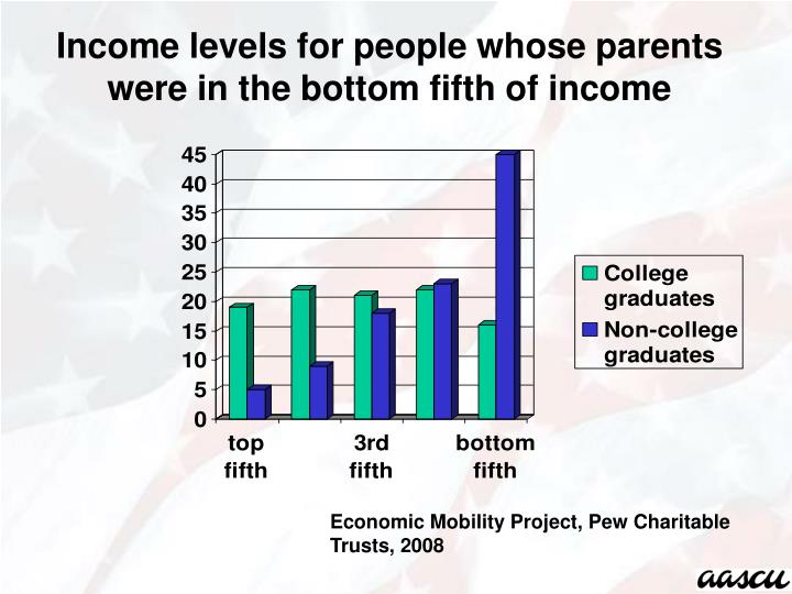 Income levels for people whose parents were in the bottom fifth of income