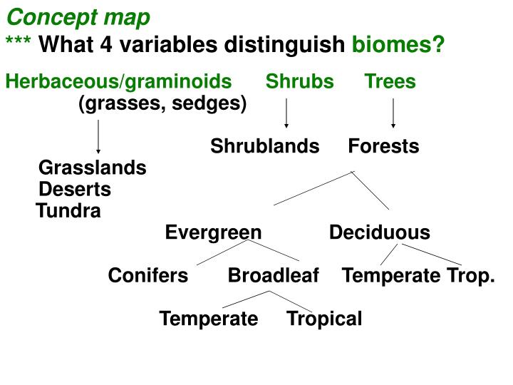 Ppt Biological Communities The Biome Concept Powerpoint