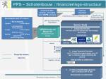 pps scholenbouw financierings structuur