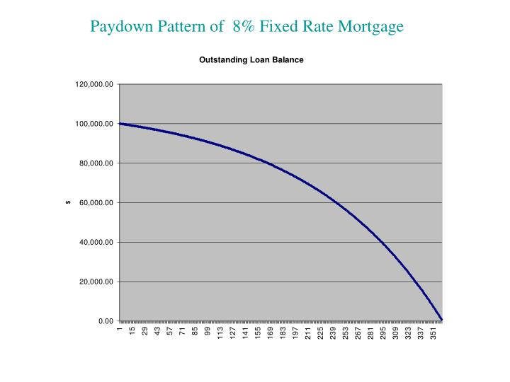 Paydown Pattern of  8% Fixed Rate Mortgage