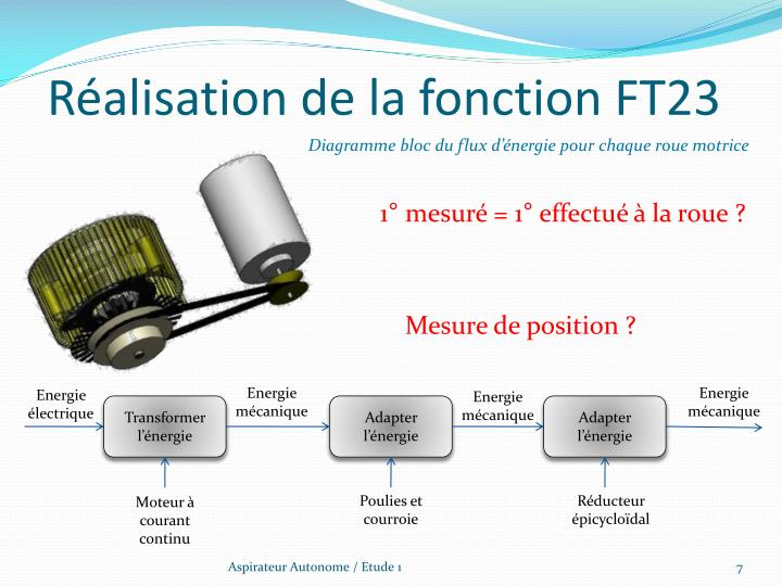 Réalisation de la fonction FT23