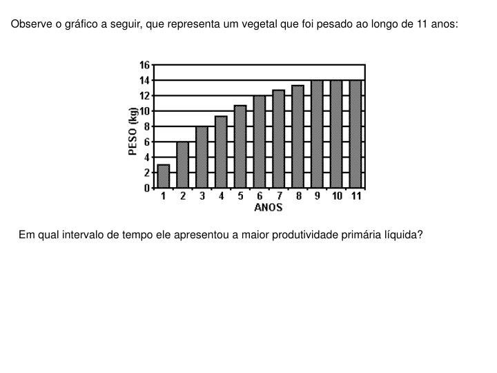 Observe o gráfico a seguir, que representa um vegetal que foi pesado ao longo de 11 anos: