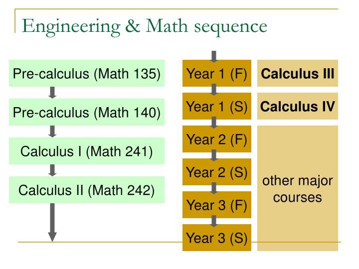 Pre-calculus (Math 135)