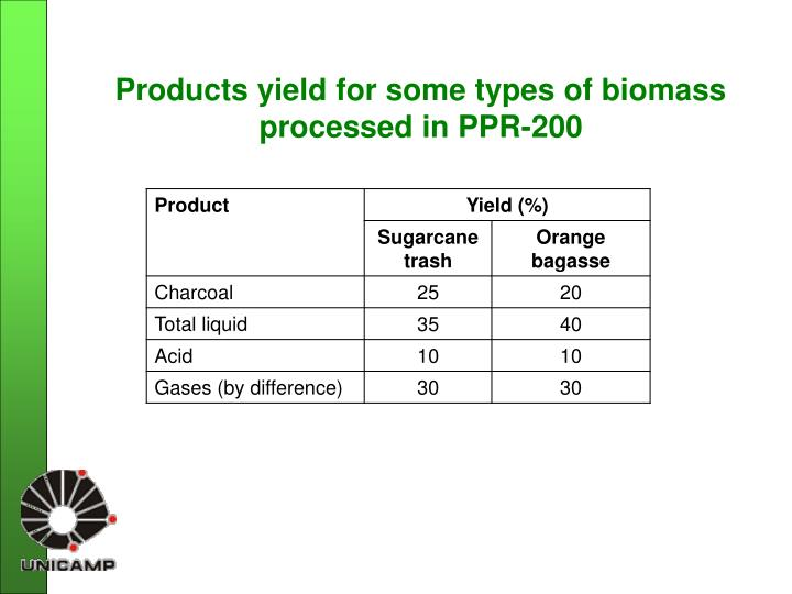 Products yield for some types of biomass processed in PPR-200