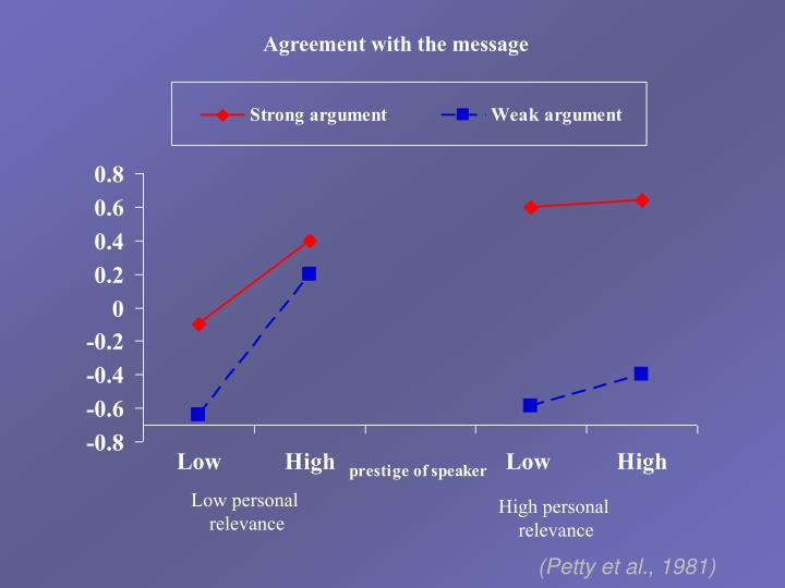 Agreement with the message