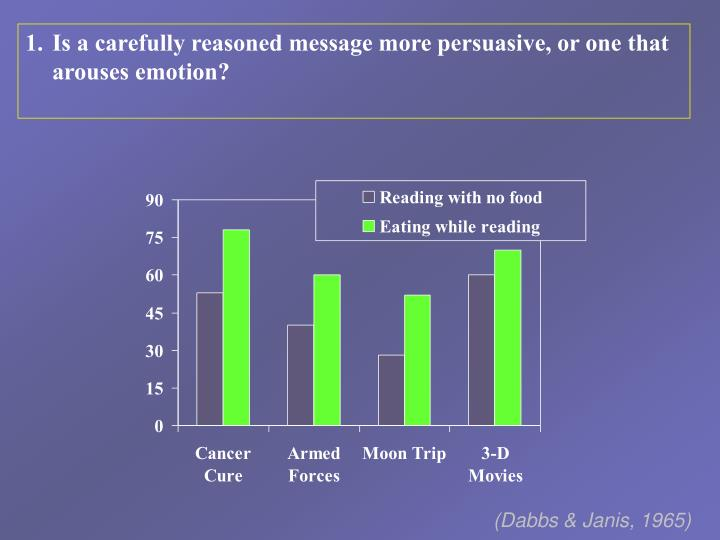 Is a carefully reasoned message more persuasive, or one that arouses emotion?