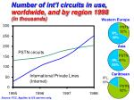 number of int l circuits in use worldwide and by region 1998 in thousands
