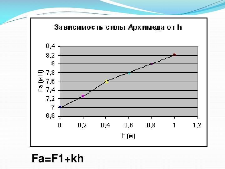 Fa=F1+kh