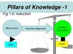 pillars of knowledge