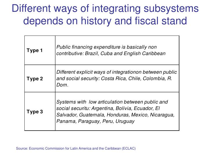 Different ways of integrating subsystems