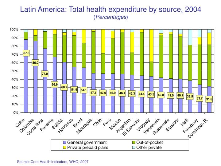 Latin America: Total health expenditure by source, 2004