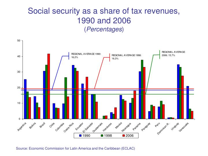 Social security as a share of tax revenues,