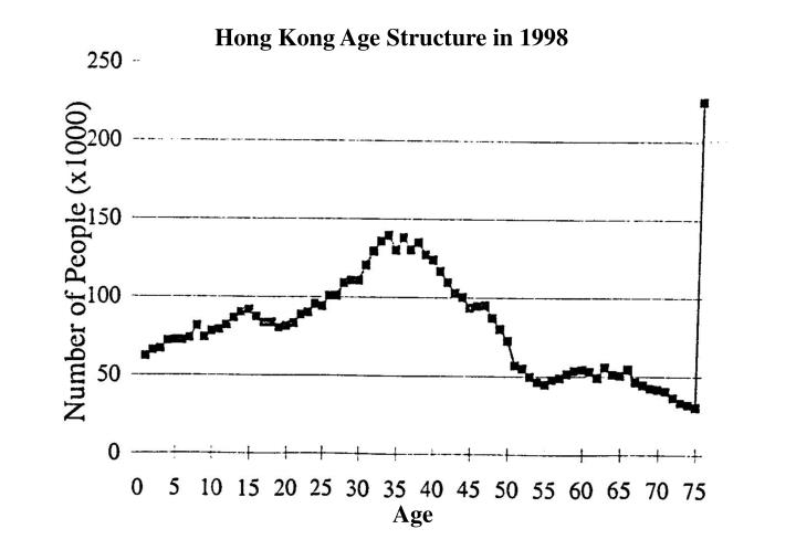 Hong Kong Age Structure in 1998