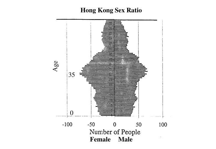 Hong Kong Sex Ratio