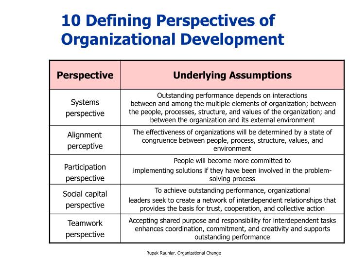 10 Defining Perspectives of Organizational Development