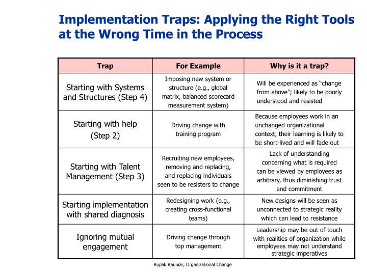 Implementation Traps: Applying the Right Tools at the Wrong Time in the Process