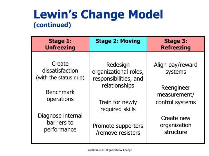 kurt lewins change management model pdf